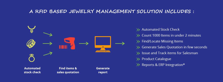 RFID based jewellery inventory software saudi arabia, uae